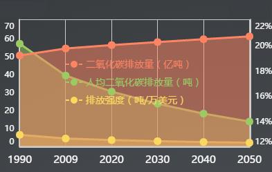 美国二氧化碳排放趋势