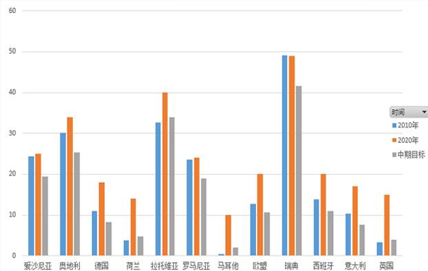 欧盟及部分成员国的可再生能源比例