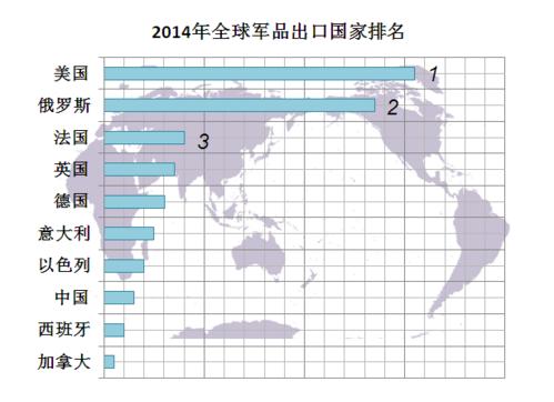 2014年全球军品出口国家排名