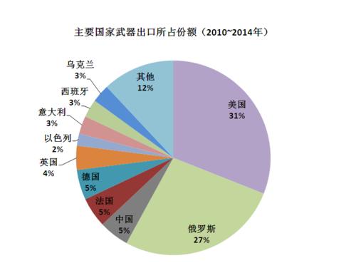 主要国家武器出口所占份额(2010~2014年)