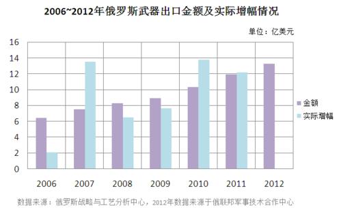 2006~2012年俄罗斯武器出口金额及实际增幅情况