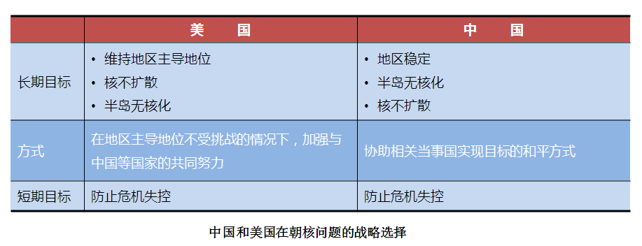 中国和美国在朝核问题的战略选择