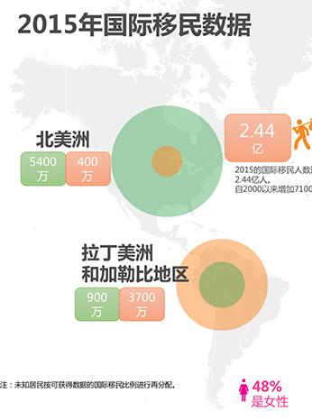 2015年国际移民数据