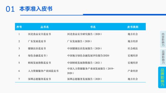 20.04.26--2020年第一季度皮书数据库影响力报告_22