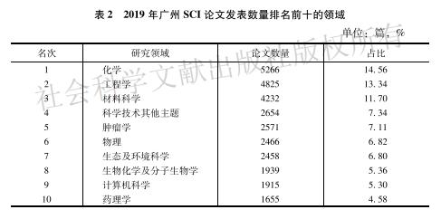 广州蓝皮书·创新城市新闻稿0628(汇总)2775