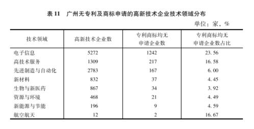 广州蓝皮书·创新城市新闻稿0628(汇总)22974