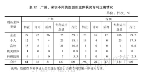 广州蓝皮书·创新城市新闻稿0628(汇总)29446