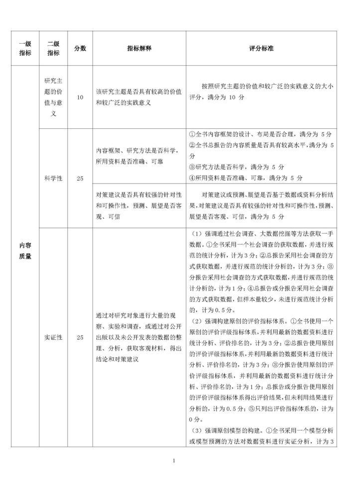 2019年版地方发展类皮书内容质量评价指标体系_页面_1