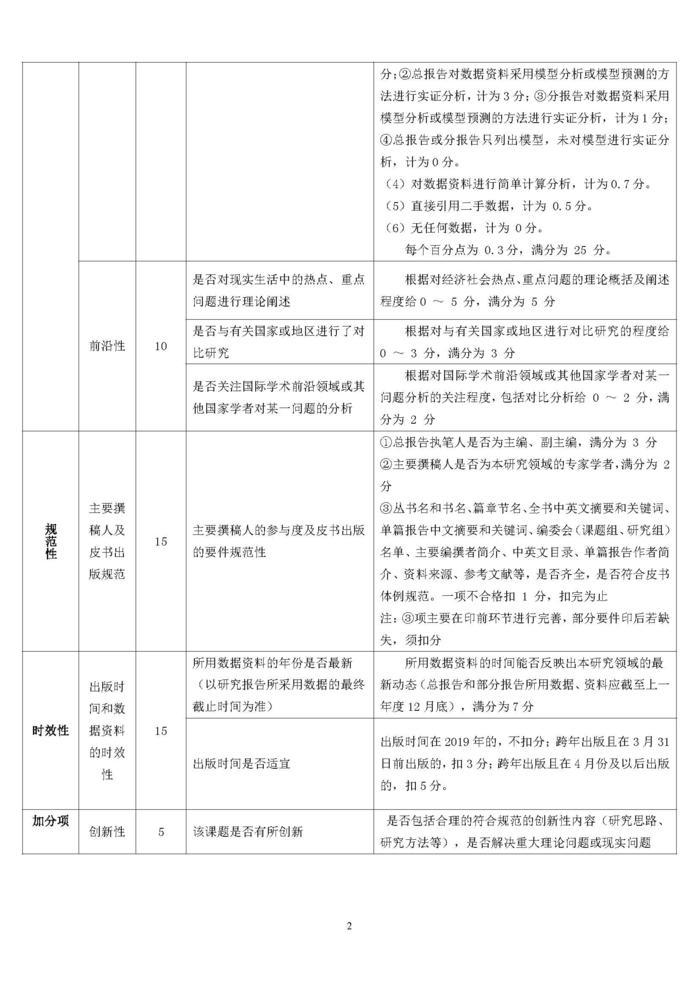 2019年版地方发展类皮书内容质量评价指标体系_页面_2
