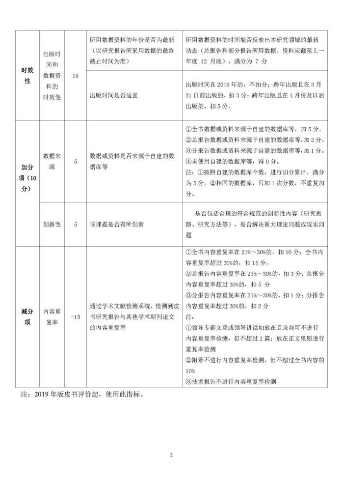 2019年版国别区域与全球治理类类皮书内容质量评价指标体系_页面_2